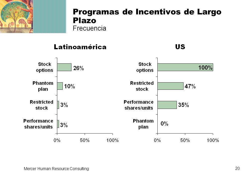 Programas de Incentivos de Largo Plazo Frecuencia