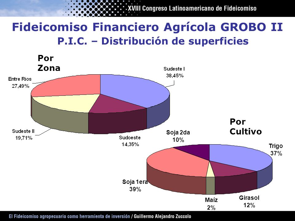 Fideicomiso Financiero Agrícola GROBO II P. I. C