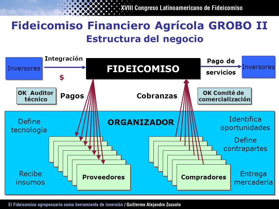 Fideicomiso Financiero Agrícola GROBO II Estructura del negocio
