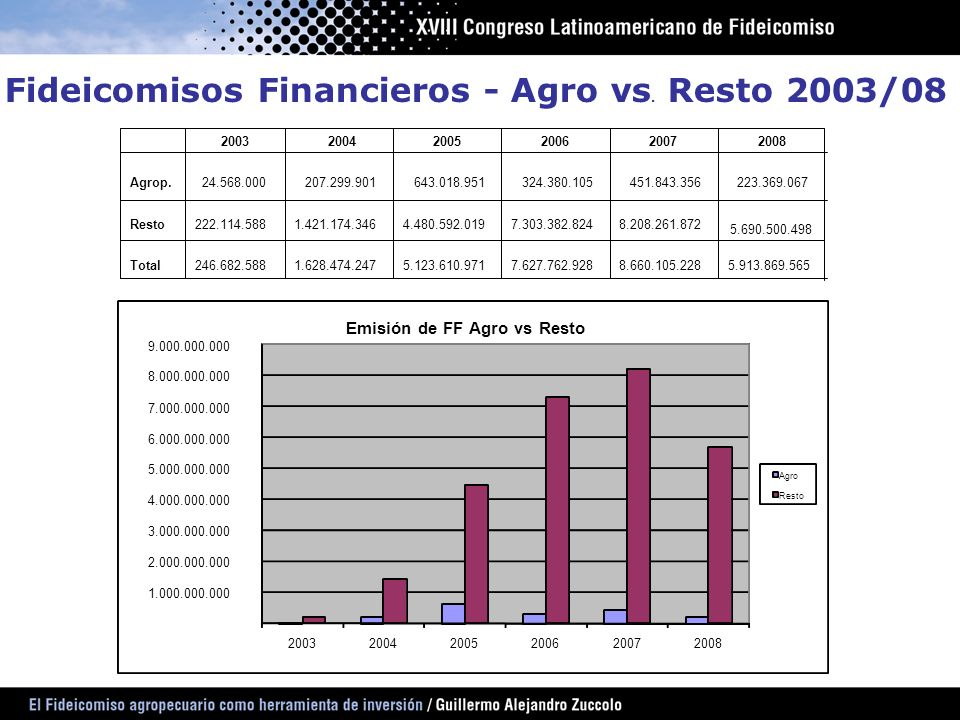 Fideicomisos Financieros - Agro vs. Resto 2003/08