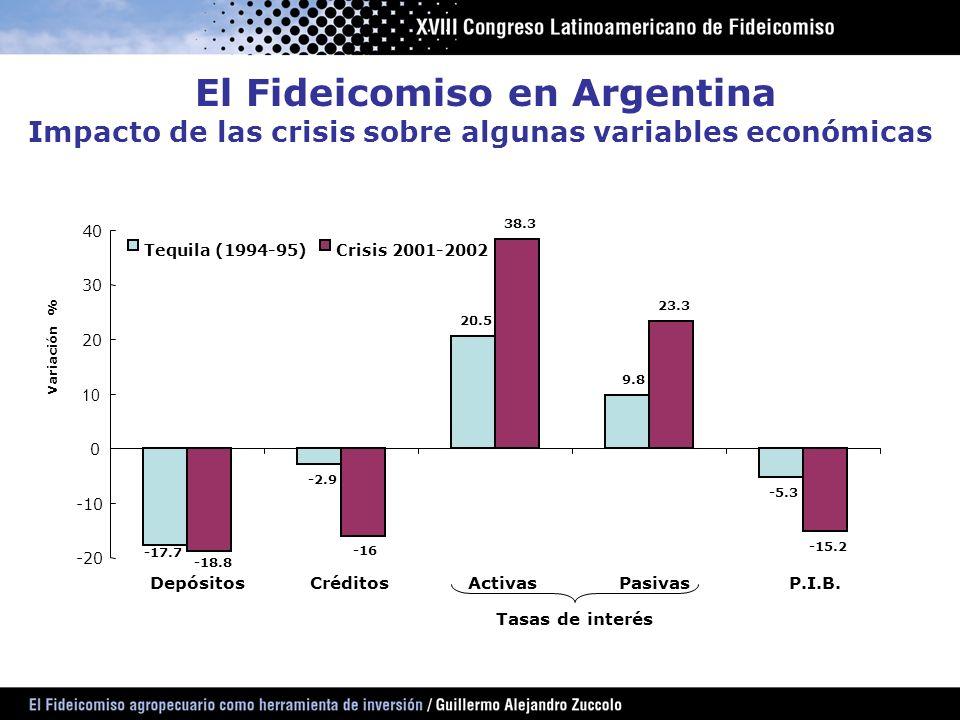 Impacto de las crisis sobre algunas variables económicas
