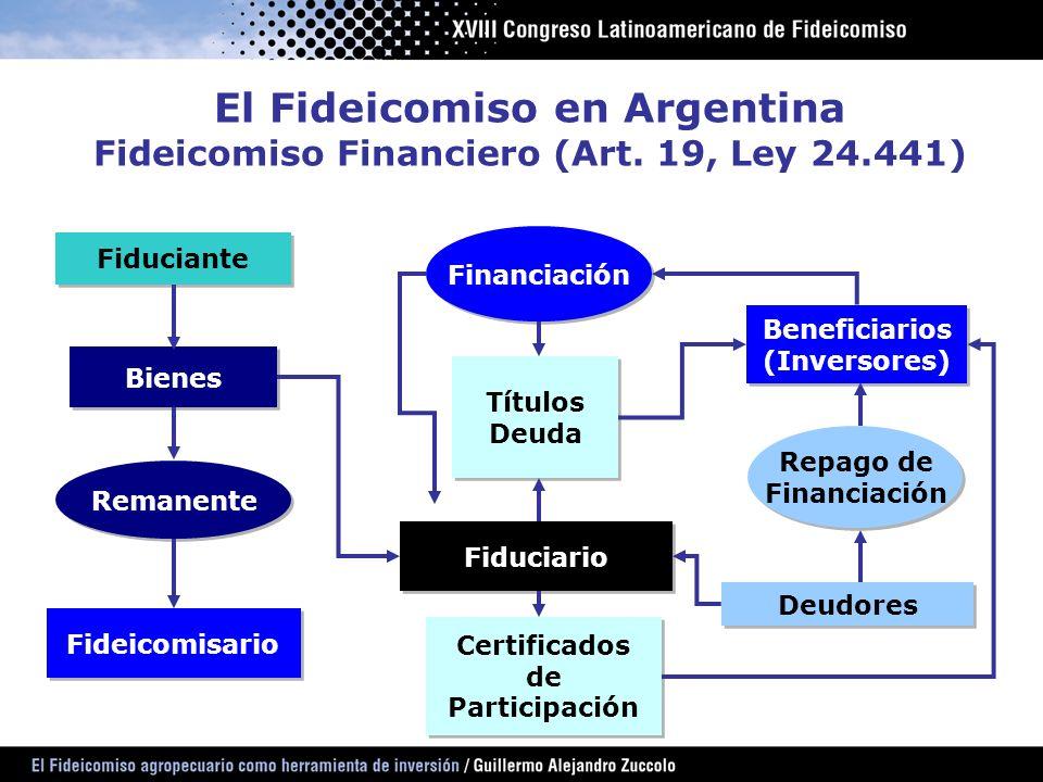 El Fideicomiso en Argentina Fideicomiso Financiero (Art. 19, Ley 24