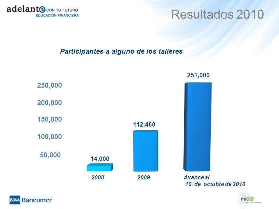 Resultados 2010 Participantes a alguno de los talleres 250,000 200,000