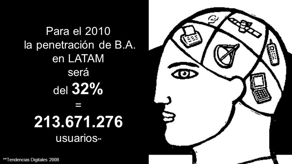213.671.276 usuarios** Para el 2010 la penetración de B.A. en LATAM