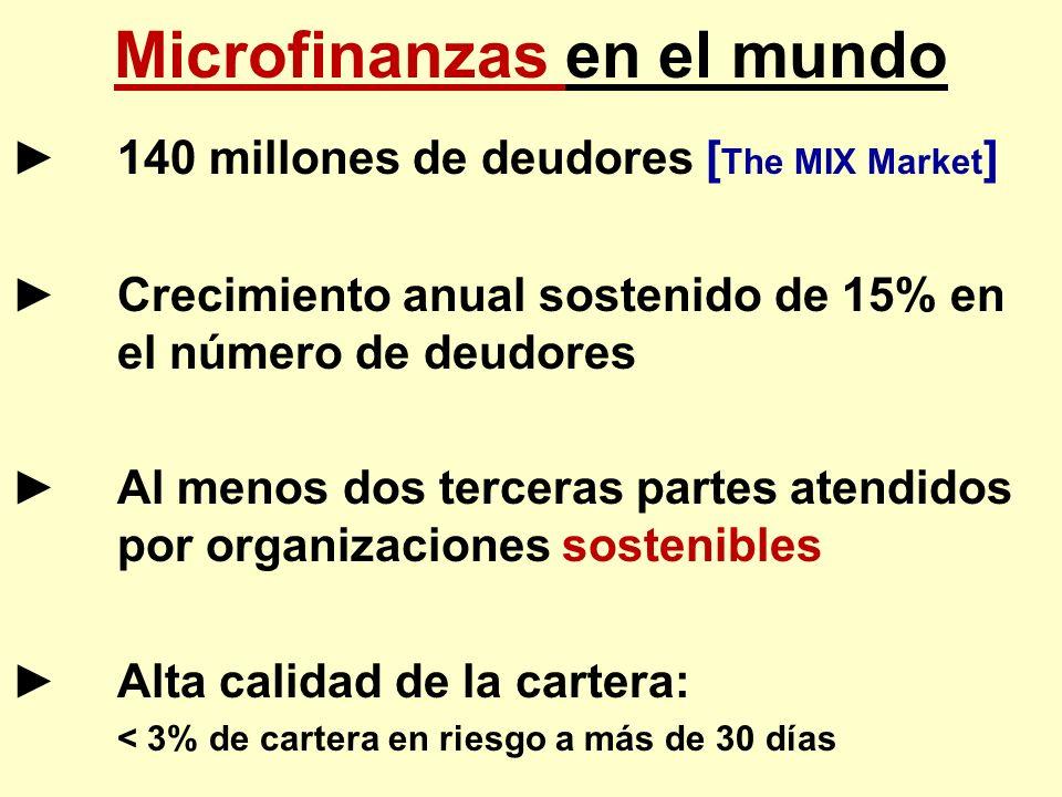 Microfinanzas en el mundo