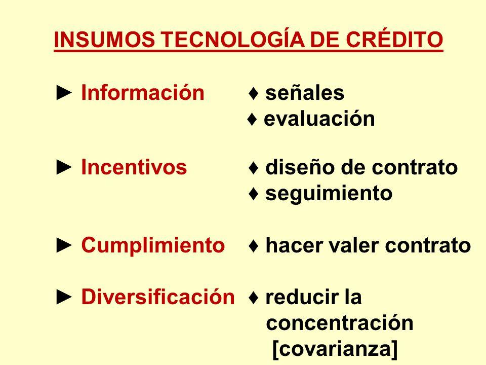 INSUMOS TECNOLOGÍA DE CRÉDITO