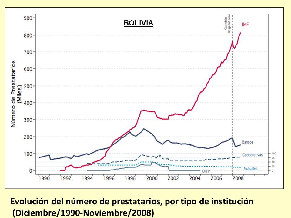 BOLIVIA Evolución del número de prestatarios, por tipo de institución (Diciembre/1990-Noviembre/2008)