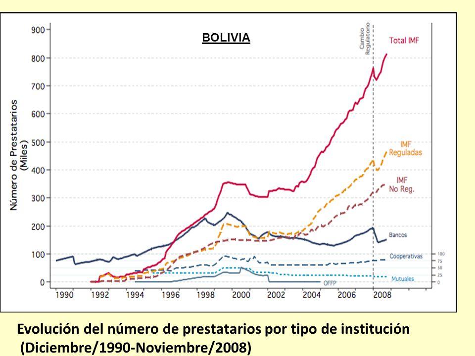 BOLIVIA Evolución del número de prestatarios por tipo de institución (Diciembre/1990-Noviembre/2008)