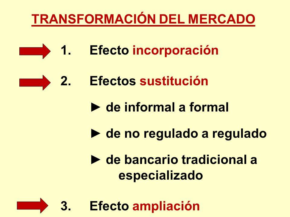 TRANSFORMACIÓN DEL MERCADO