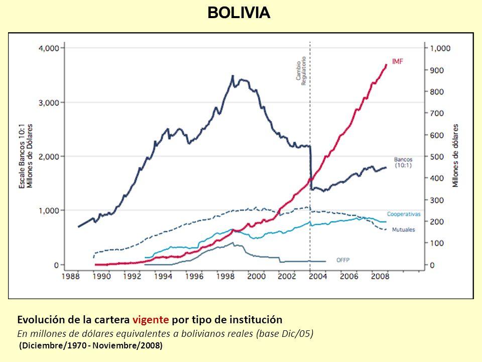 BOLIVIA Evolución de la cartera vigente por tipo de institución