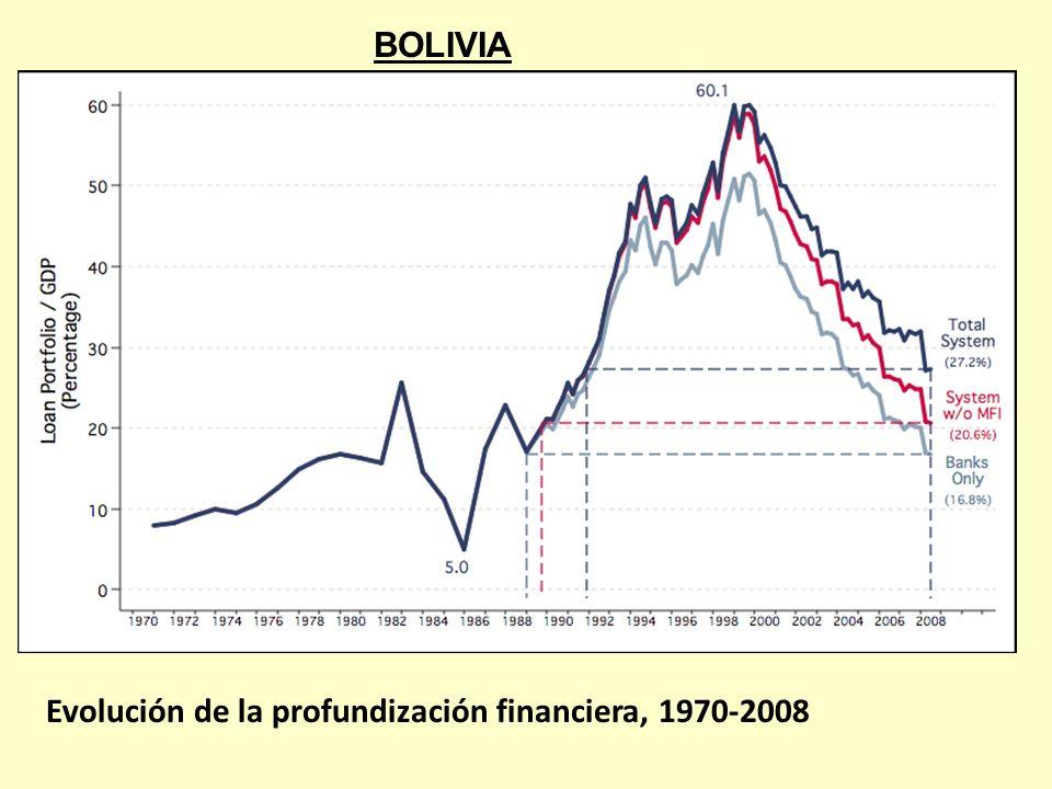 BOLIVIA Evolución de la profundización financiera, 1970-2008