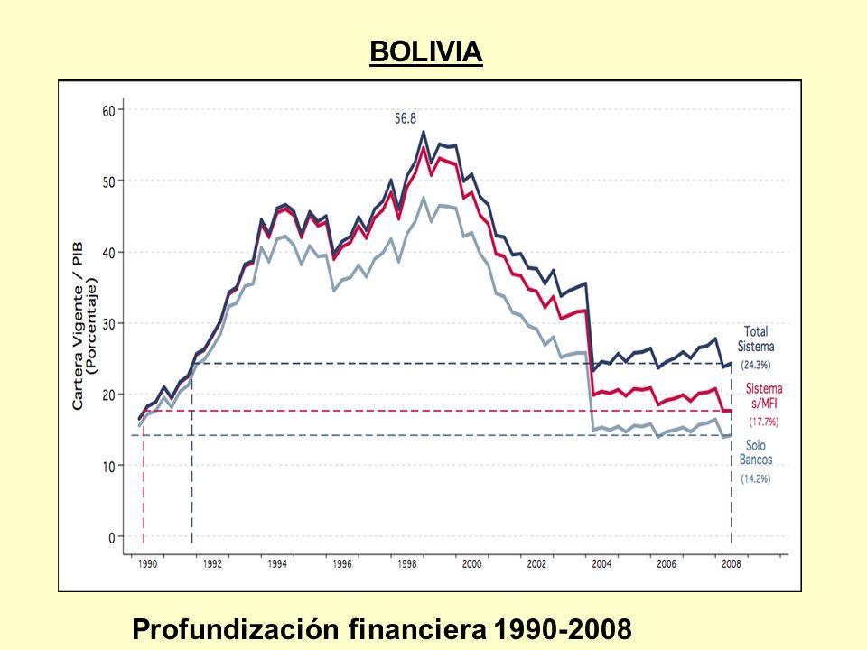 BOLIVIA Profundización financiera 1990-2008