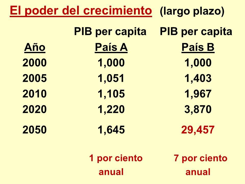 El poder del crecimiento (largo plazo) PIB per capita Año País A