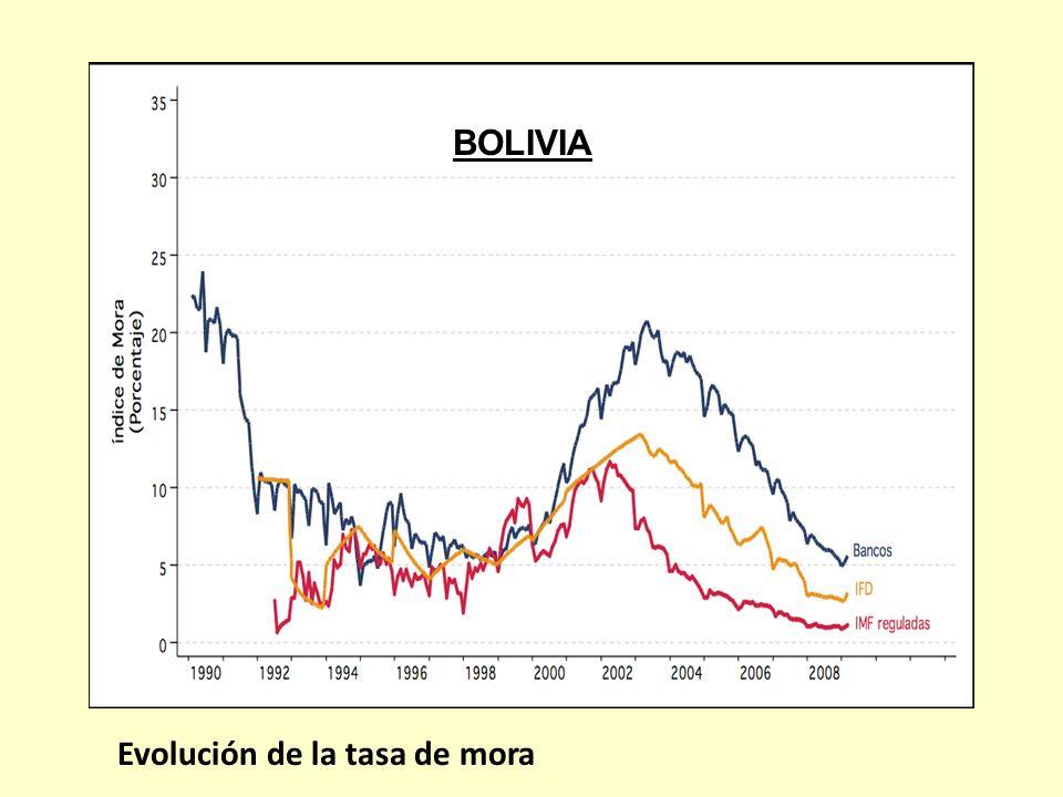 BOLIVIA Evolución de la tasa de mora