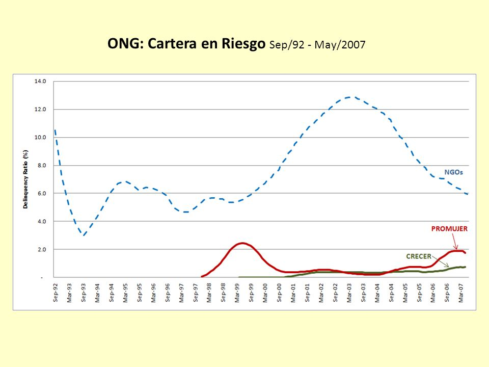 ONG: Cartera en Riesgo Sep/92 - May/2007