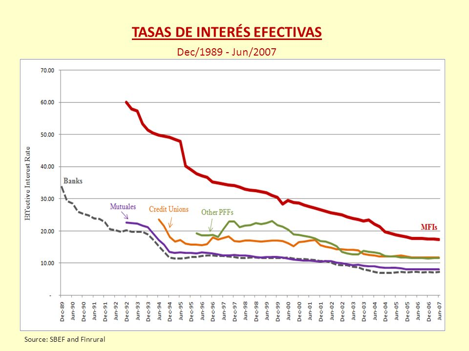 TASAS DE INTERÉS EFECTIVAS Dec/1989 - Jun/2007