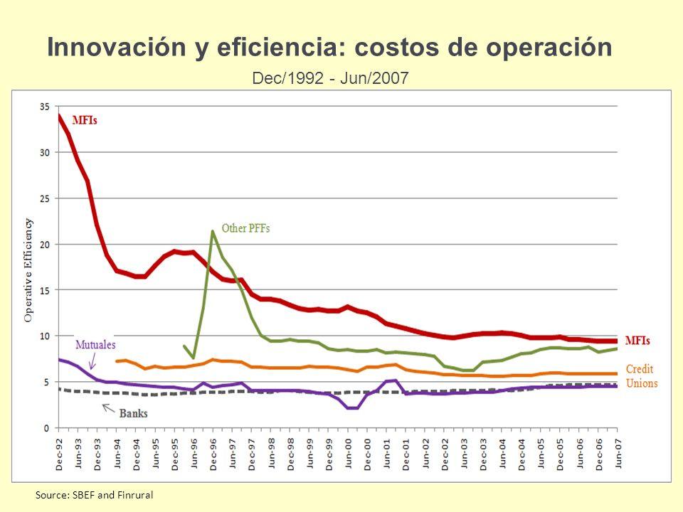 Innovación y eficiencia: costos de operación Dec/1992 - Jun/2007