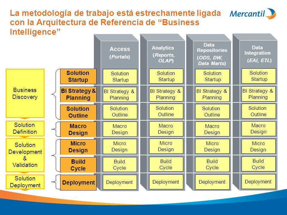 La metodología de trabajo está estrechamente ligada con la Arquitectura de Referencia de Business Intelligence