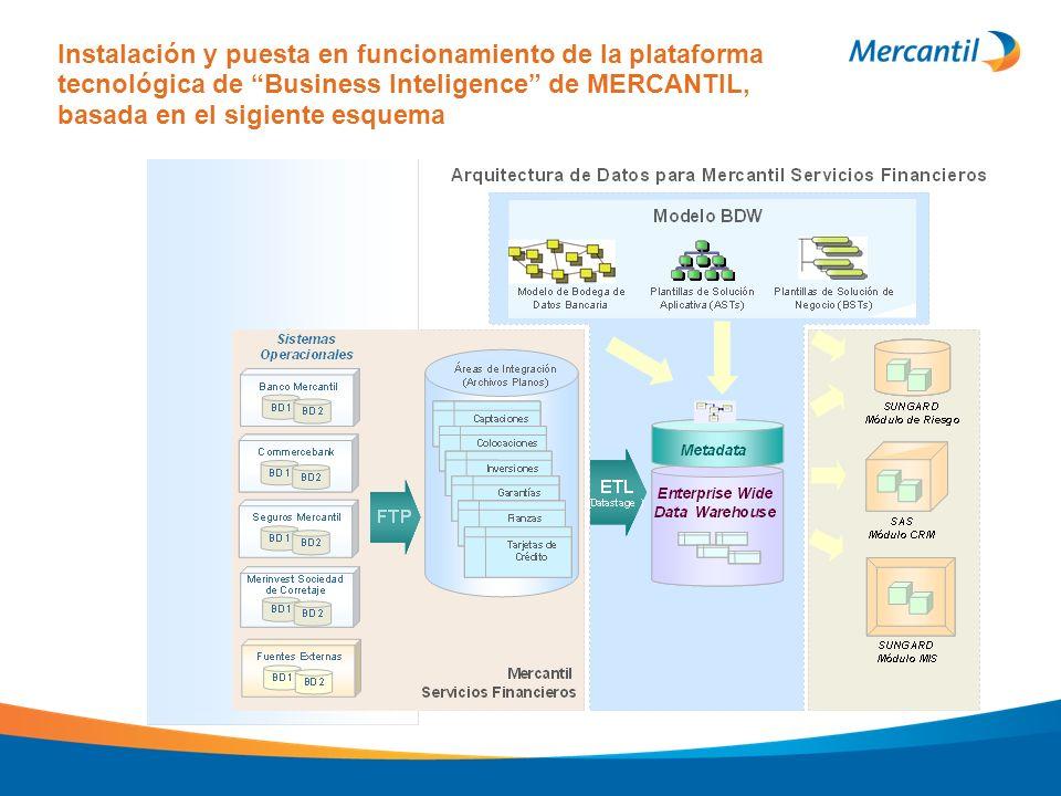 Instalación y puesta en funcionamiento de la plataforma tecnológica de Business Inteligence de MERCANTIL, basada en el sigiente esquema