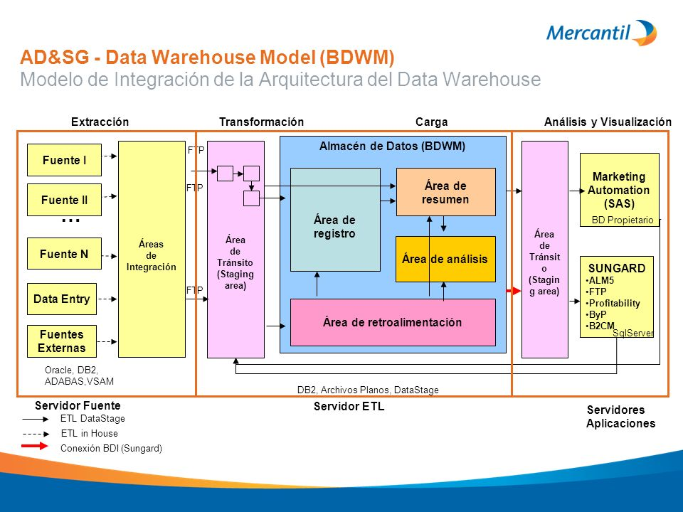 AD&SG - Data Warehouse Model (BDWM) Modelo de Integración de la Arquitectura del Data Warehouse