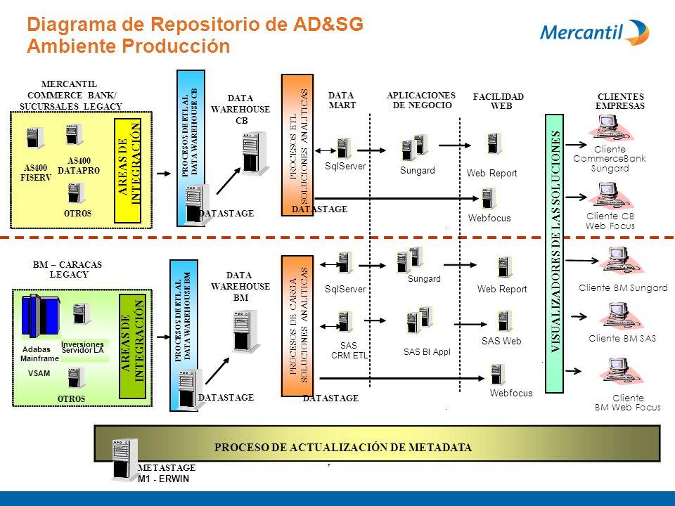 Diagrama de Repositorio de AD&SG Ambiente Producción