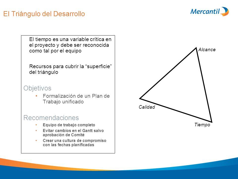 El Triángulo del Desarrollo