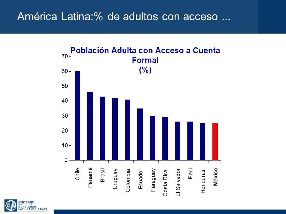 América Latina:% de adultos con acceso ...