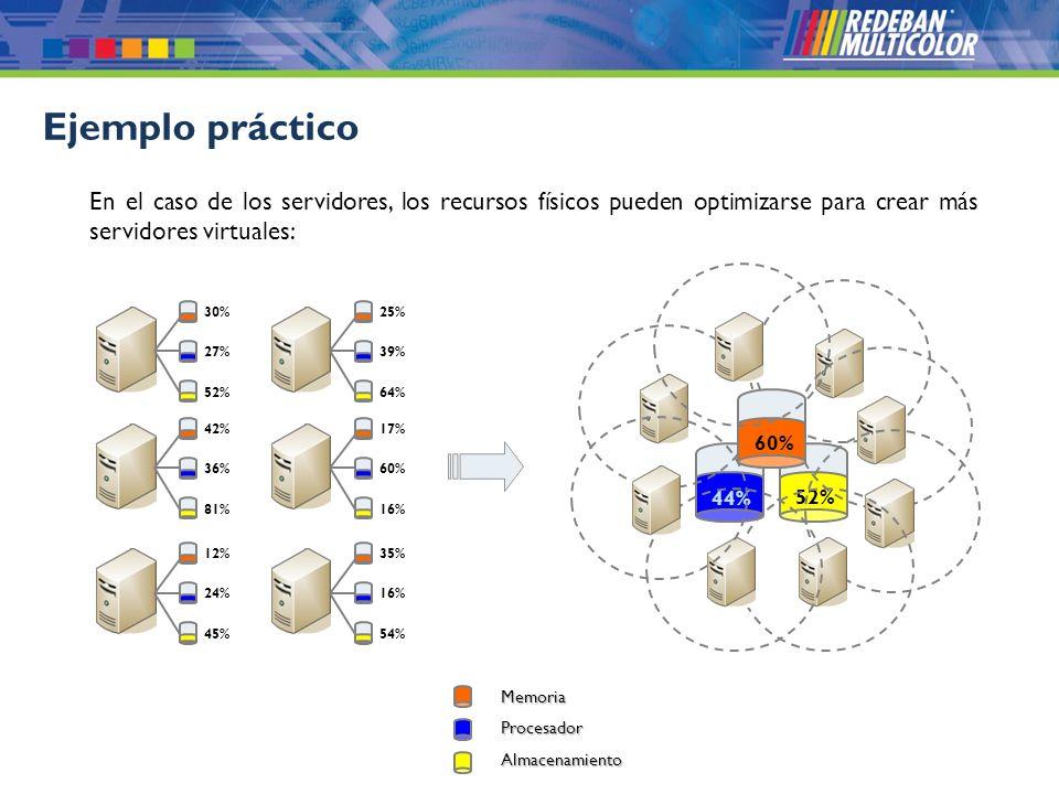 Ejemplo práctico En el caso de los servidores, los recursos físicos pueden optimizarse para crear más servidores virtuales: