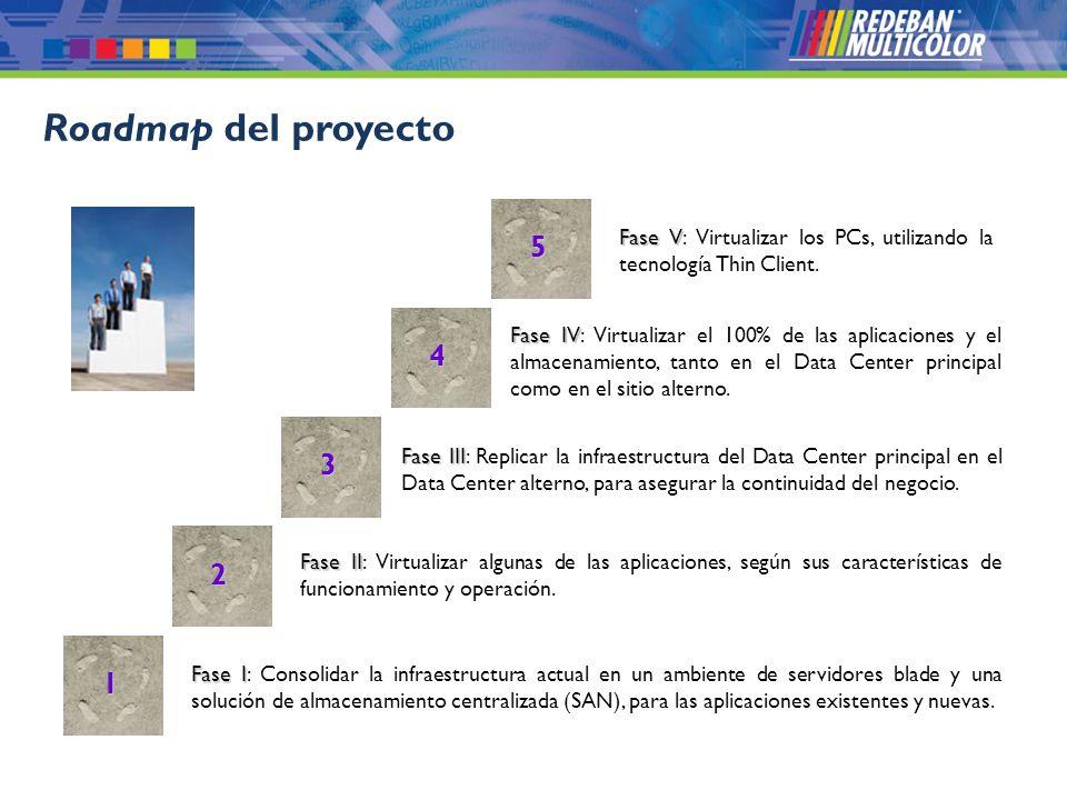 Roadmap del proyecto 5. Fase V: Virtualizar los PCs, utilizando la tecnología Thin Client. 4.