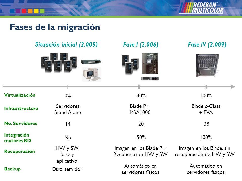 Fases de la migración Situación inicial (2.005) Fase I (2.006)