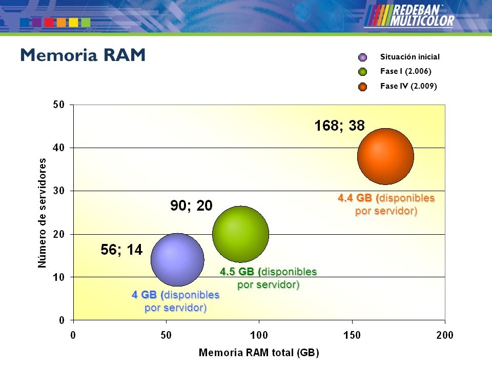 Memoria RAM 4.4 GB (disponibles por servidor)