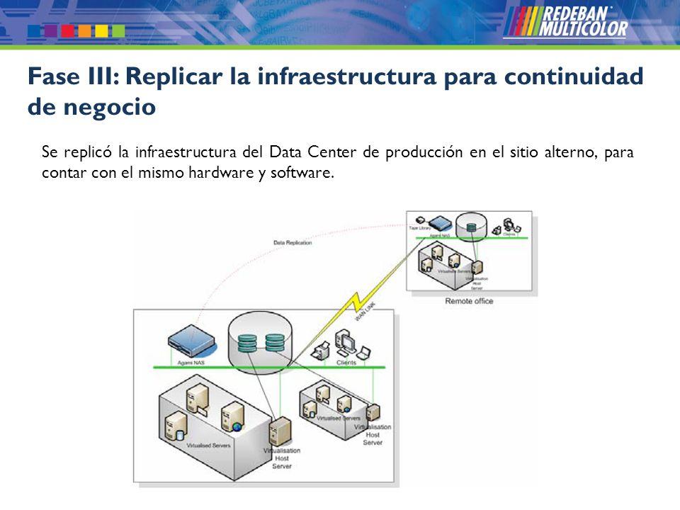 Fase III: Replicar la infraestructura para continuidad de negocio