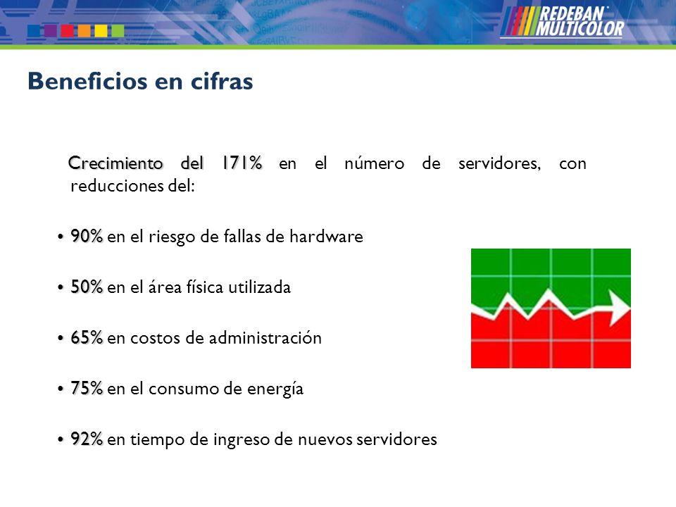 Beneficios en cifras Crecimiento del 171% en el número de servidores, con reducciones del: 90% en el riesgo de fallas de hardware.