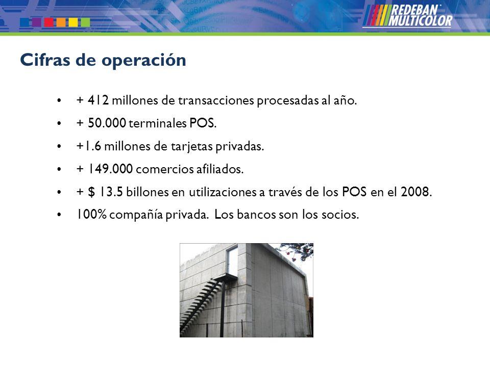 Cifras de operación + 412 millones de transacciones procesadas al año.