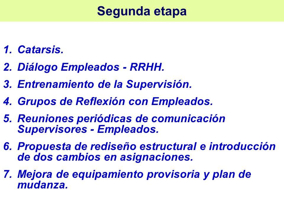Segunda etapa Catarsis. Diálogo Empleados - RRHH.