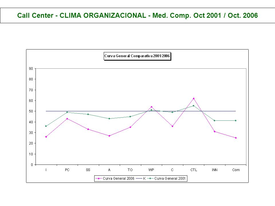 Call Center - CLIMA ORGANIZACIONAL - Med. Comp. Oct 2001 / Oct. 2006