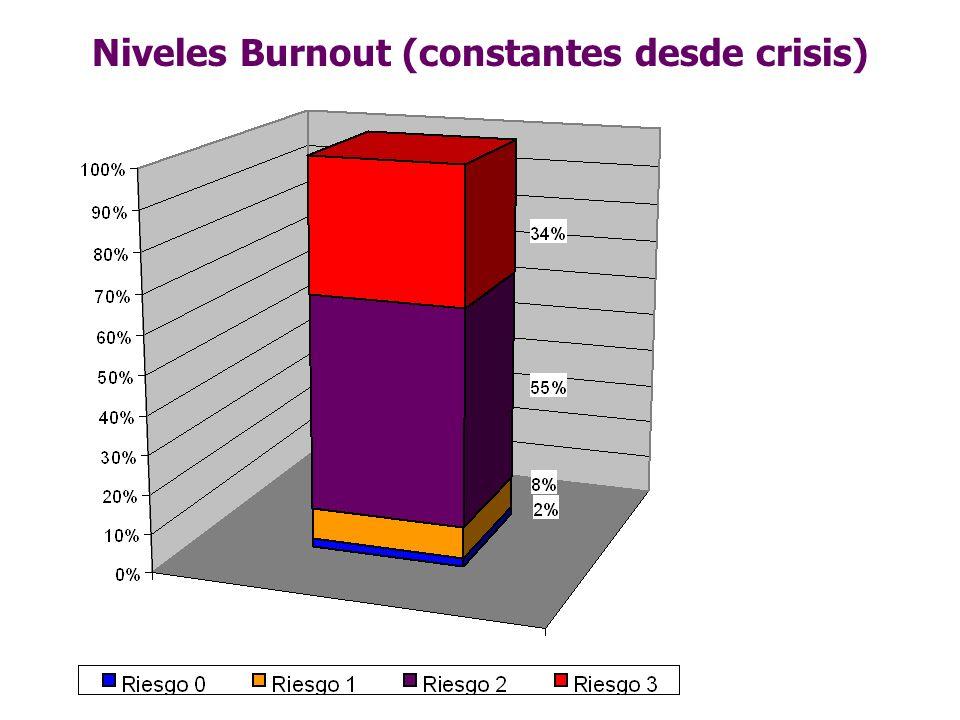 Niveles Burnout (constantes desde crisis)