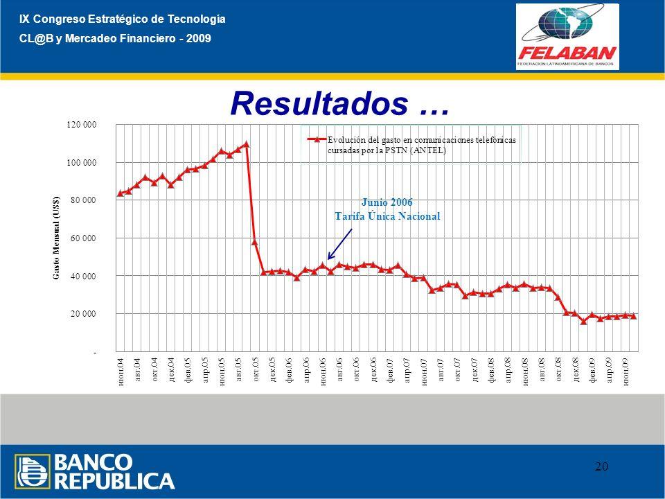 Resultados … IX Congreso Estratégico de Tecnología
