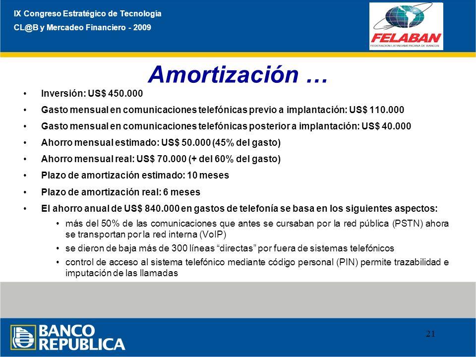 Amortización … Inversión: US$ 450.000