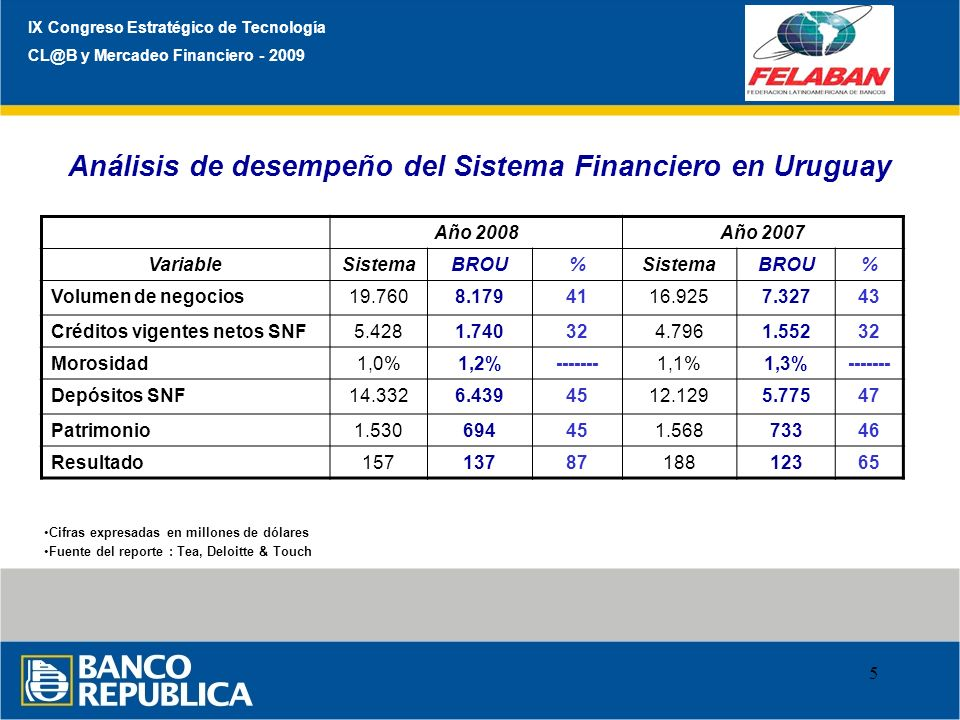 Análisis de desempeño del Sistema Financiero en Uruguay