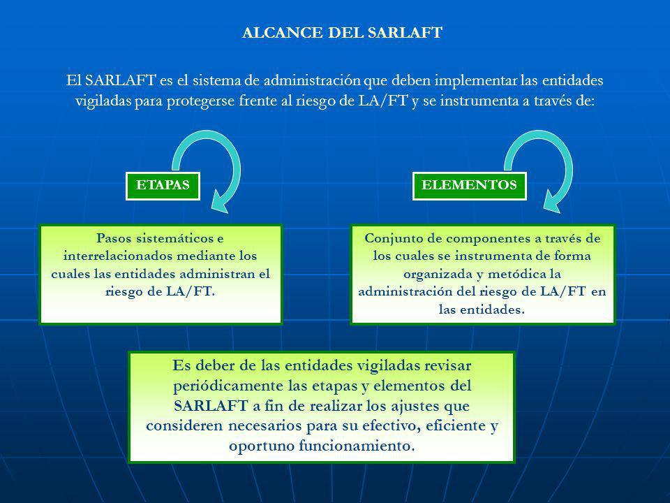 ALCANCE DEL SARLAFT