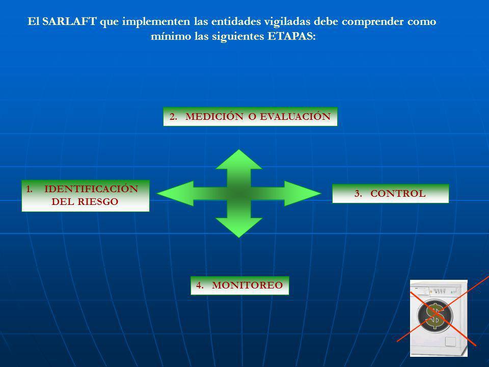 mínimo las siguientes ETAPAS: