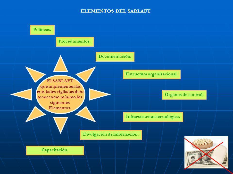 ELEMENTOS DEL SARLAFT Políticas. Procedimientos. Documentación.
