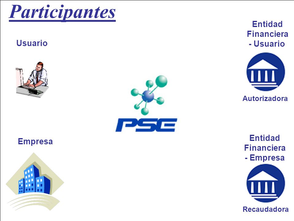 Participantes Entidad Financiera - Usuario Usuario Entidad Empresa
