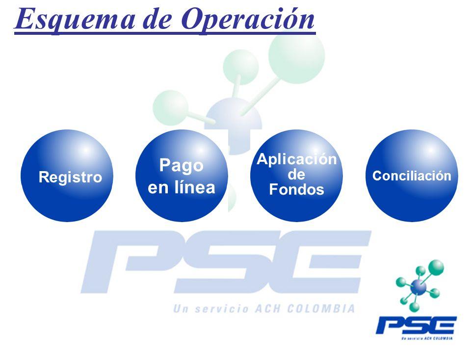 Esquema de Operación Pago en línea Aplicación de Registro Fondos