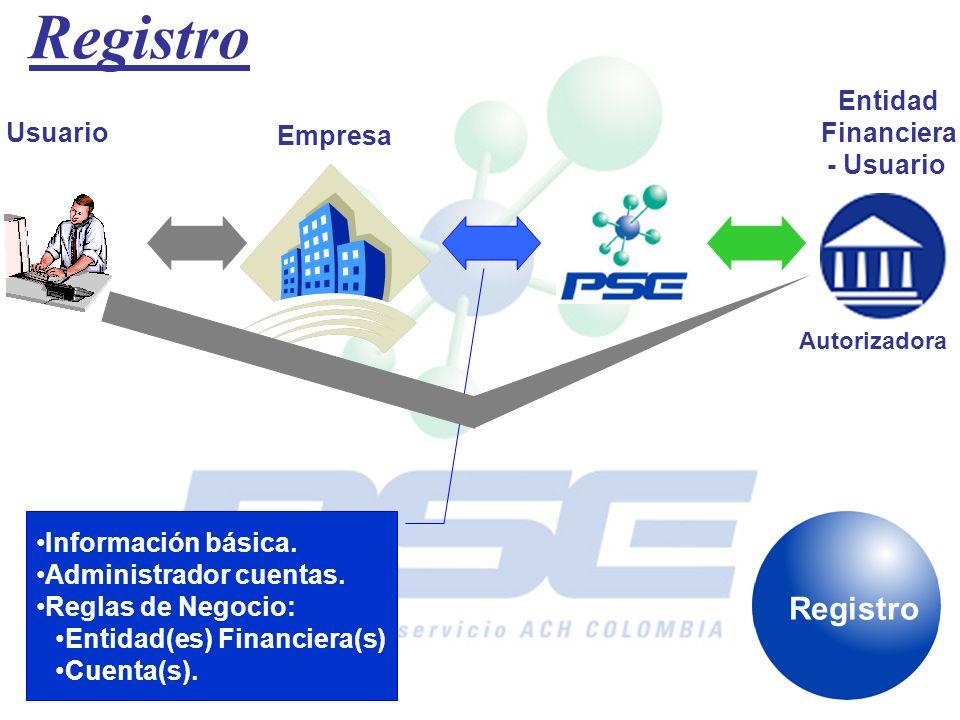 Registro Registro Entidad Financiera - Usuario Usuario Empresa