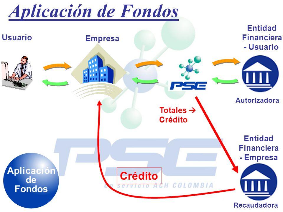 Aplicación de Fondos Crédito Aplicación de Fondos Entidad Financiera