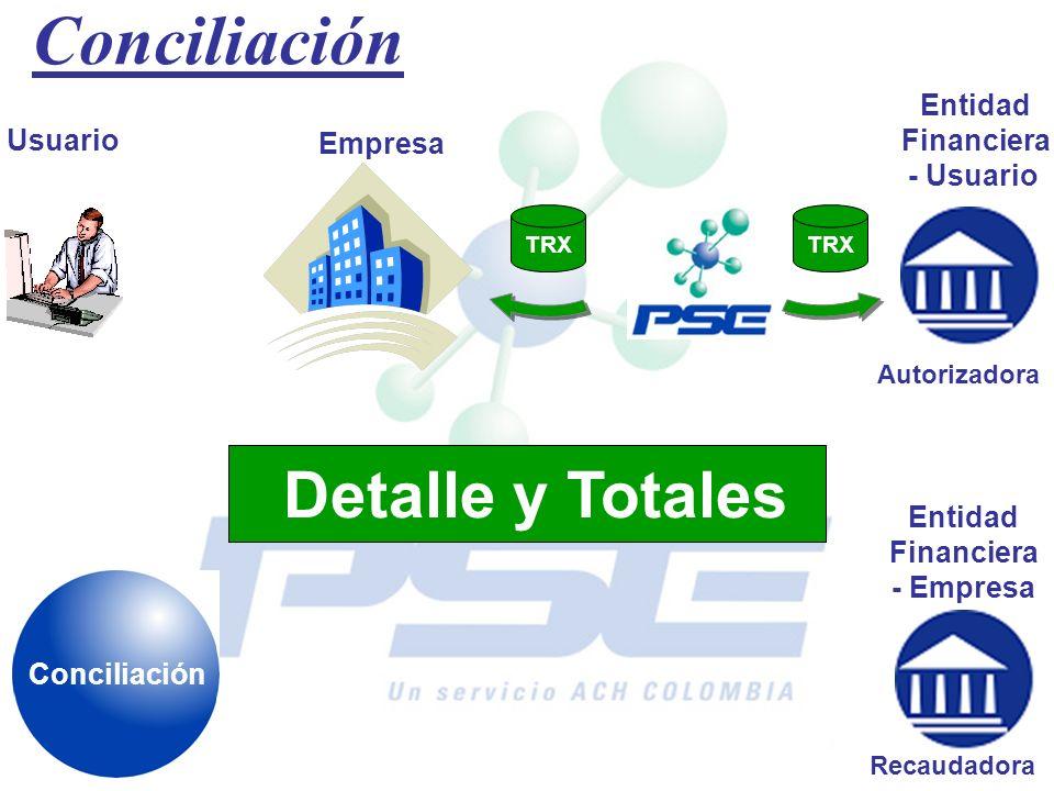 Conciliación Detalle y Totales Entidad Financiera - Usuario Usuario