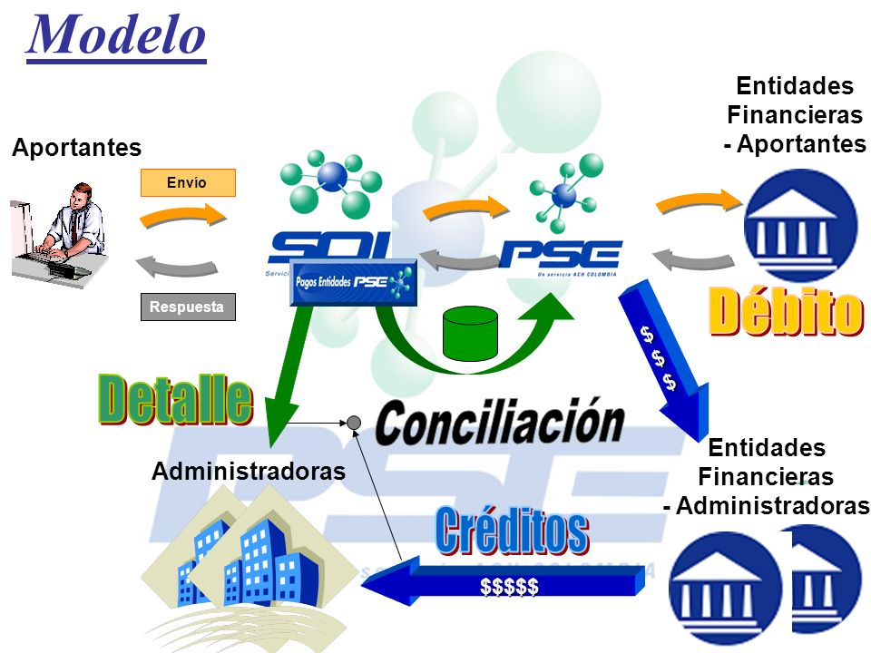Modelo Conciliación Entidades Financieras - Aportantes Aportantes
