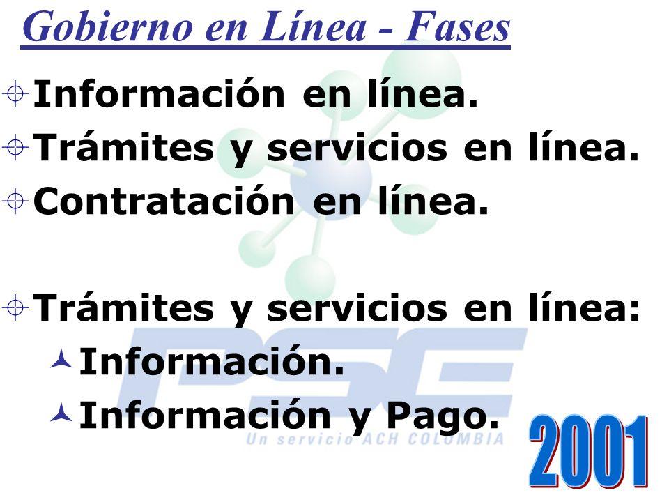 Gobierno en Línea - Fases